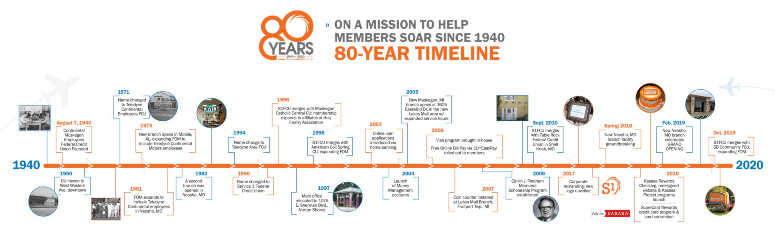 Service 1 FCU Historical Timeline